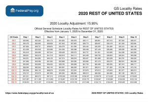 2021 General Schedule GS Locality Pay Tables
