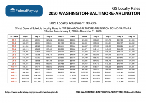 GS Pay Scale 2021 DC