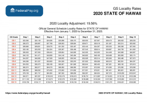 GS Pay Scale 2021 Hawaii