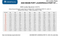 GS Pay Scale 2021 Miami