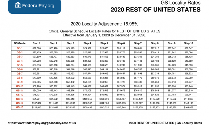 GS Pay Scale 2021 With Locality