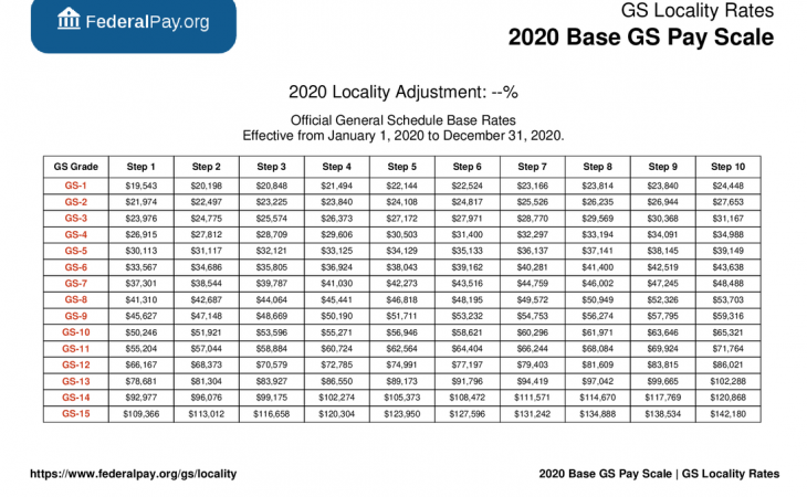 WG Pay Scale 2021 Chart